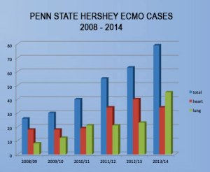Penn State Hersehy ECMO Cases: 2008 - 2014