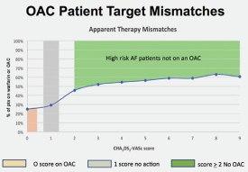 OAC Patient Target Mismatches